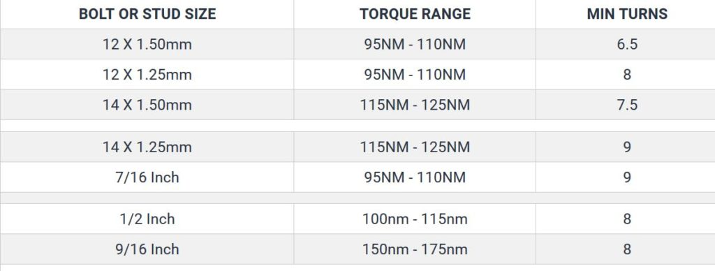 Torque settings for wheel nuts